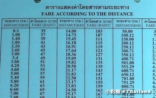 Thailand Taxi Fare(km-baht).jpg