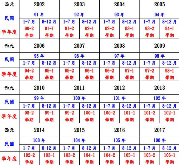 西元、民國及學校學年度之對照表pdf檔