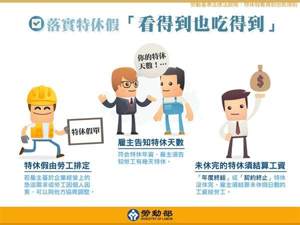勞動基準法(勞基法)特休假天數說明2