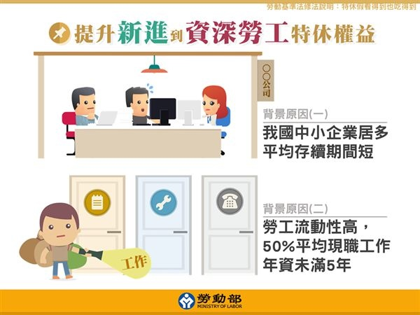 勞動基準法(勞基法)特休假天數說明1
