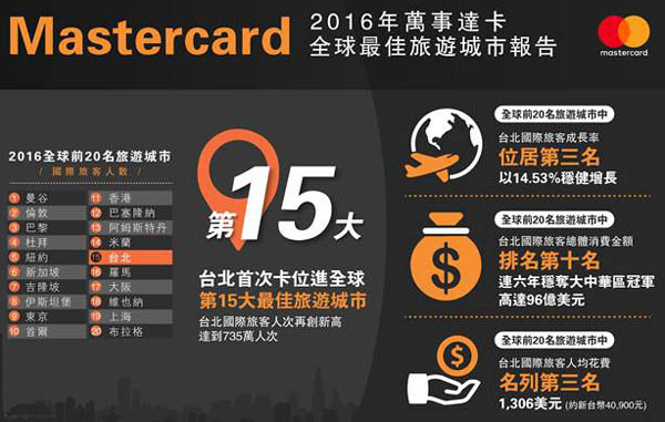 2016MasterCard Global Destination Cities Index