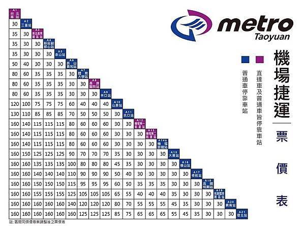 台北桃園國際機場捷運票價一覽表