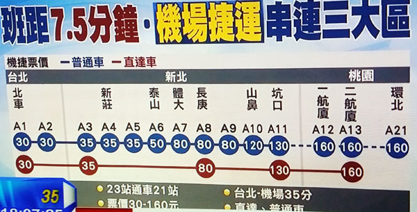 桃園機場捷運Taoyuan MRT票價