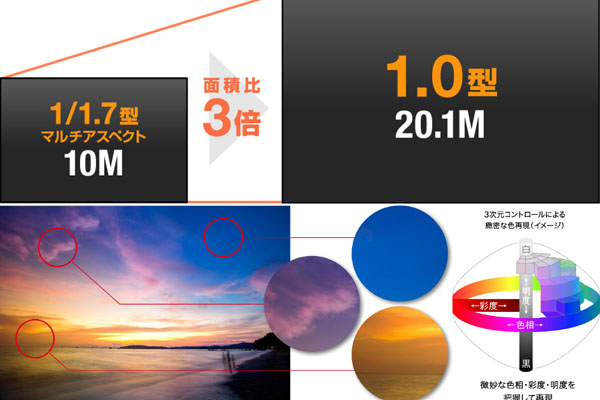 Panasonic 新機 LX10 Leica lx9特色.jpg