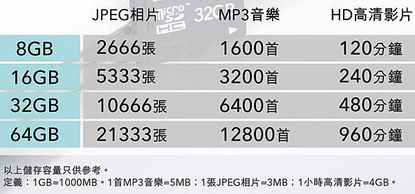 記憶卡容量存放多少影片照片MP3