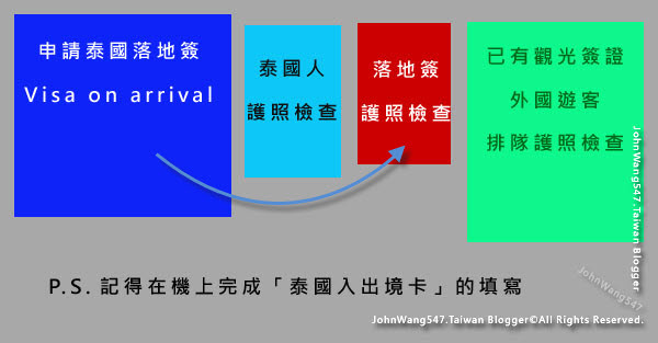 曼谷DMK泰國落地簽Visa on arrival(VOA)1