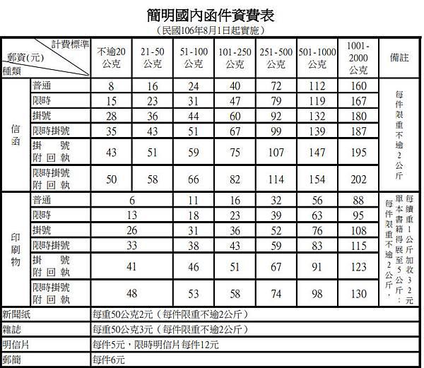中華郵政-國內郵資調漲2017年8月