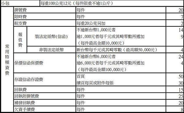 中華郵政-國內小包郵資調漲2017年8月