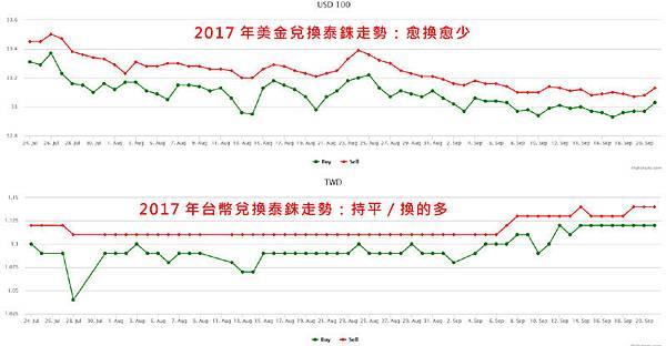 2017年美金台幣兌換泰銖走勢.jpg