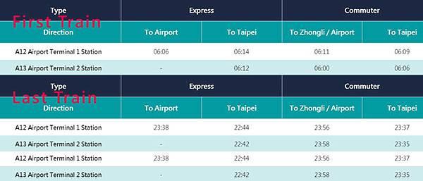 Taoyuan Airport MRT First last Train.jpg