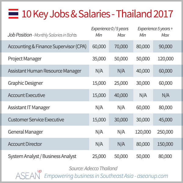 Thailand-salaries-2017