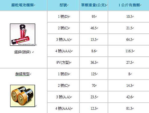 電池AAA3號4號電池重量
