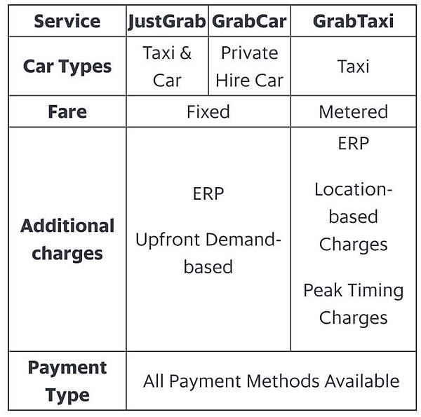 Grab JustGrab GrabTaxi GrabCar