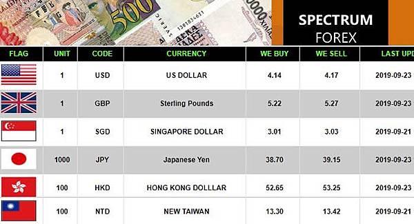 Spectrum Forex Money Changer rate