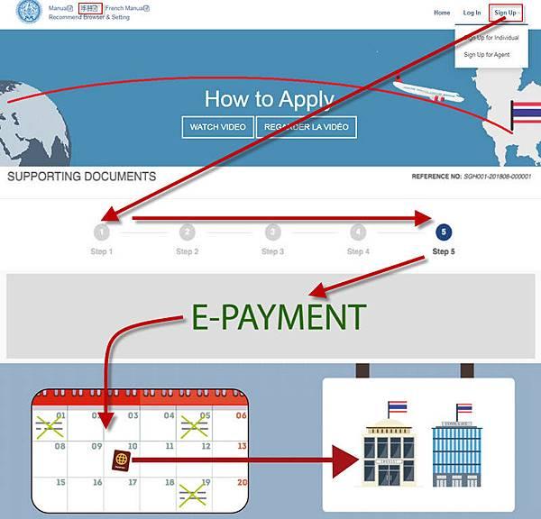 線上註冊申請泰國簽證流程