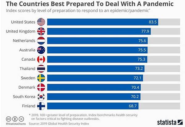 2019年全球健康安全指數網站,泰國是最佳防疫國家排名第六.jpg