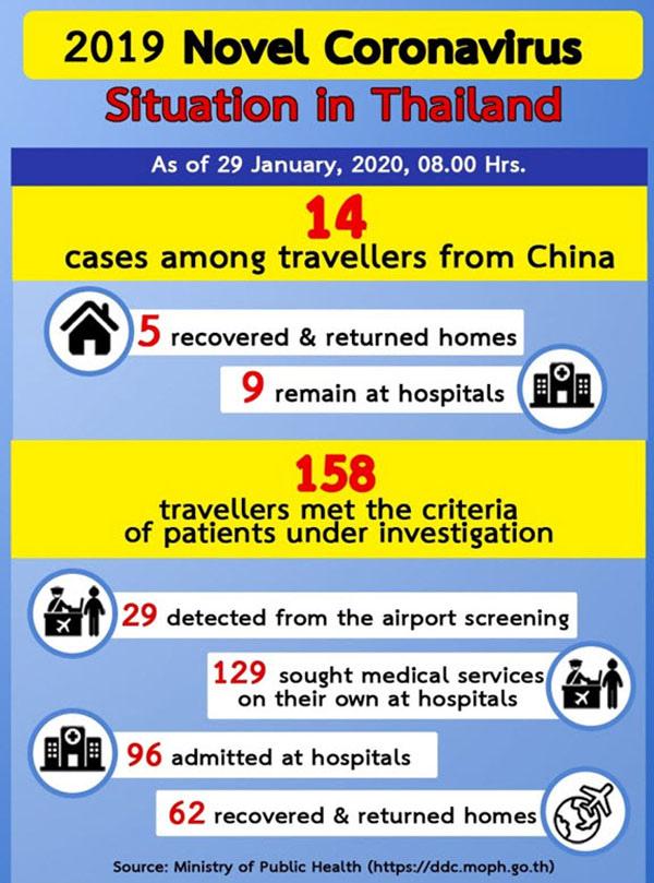 泰國14起境外感染冠狀病毒.jpg