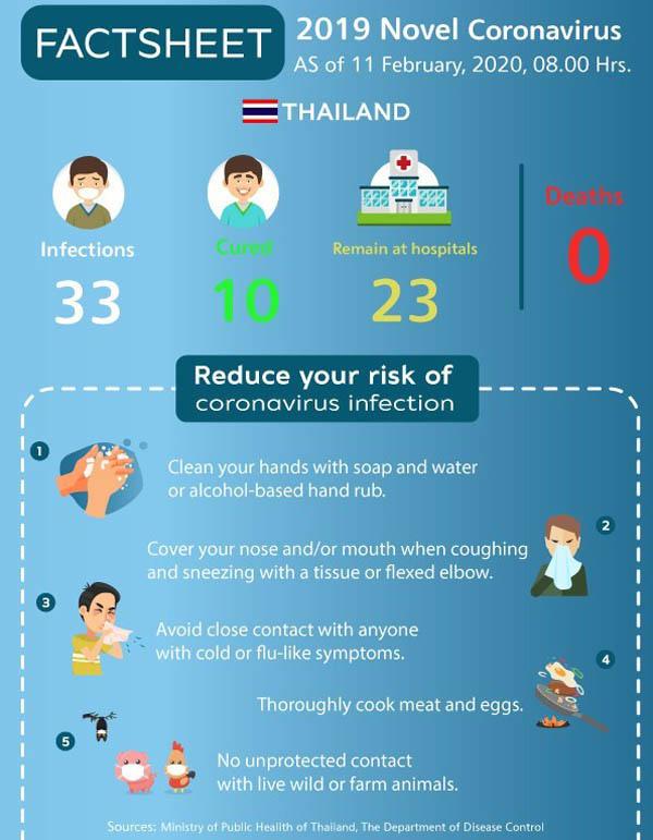 20200212泰國武漢肺炎病例數據.jpg