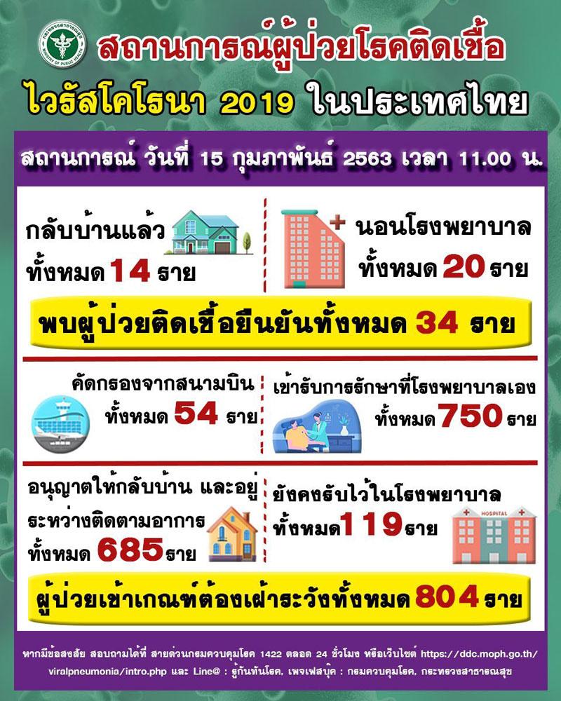 泰國武漢肺炎疫情數據2020年2月15日.jpg