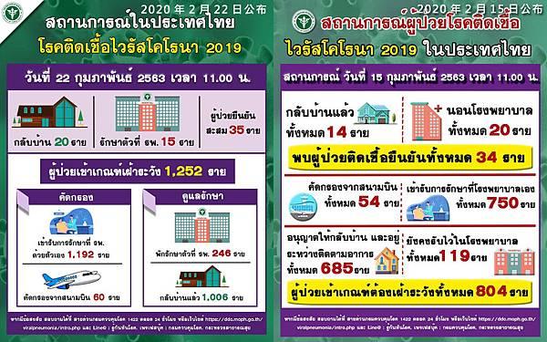 泰國武漢肺炎疫情數據2020年2月22日.jpg