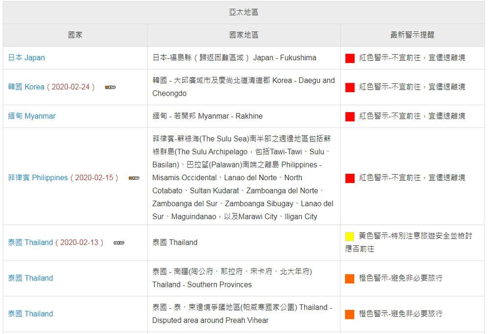 外交部的國外旅遊警示分級表(日韓泰國)02.24.jpg