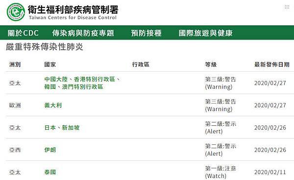 國際旅遊疫情建議等級表2020.02.27.jpg