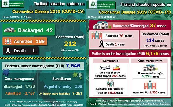 20200318泰國武漢肺炎數據.jpg