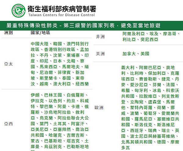 武漢肺炎-第三級警的國家列表.jpg