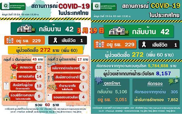 3月19日泰國衛生部公告的武漢肺炎確診數據.jpg