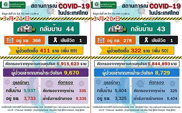 0321泰國武漢肺炎確診數據.jpg
