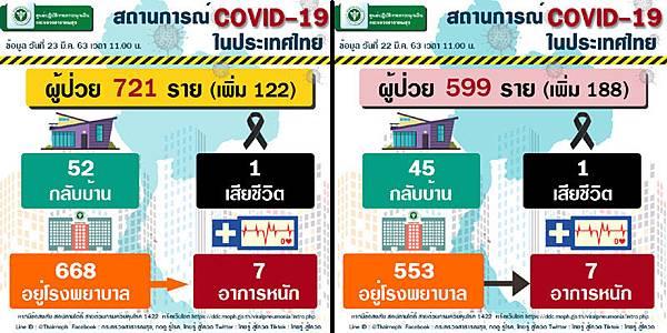 0323泰國武漢肺炎確診數據.jpg