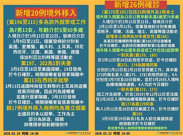 0324台灣國新增20例武漢肺炎境外移入病例.jpg