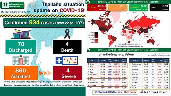 0325泰國武漢肺炎確診數據.jpg