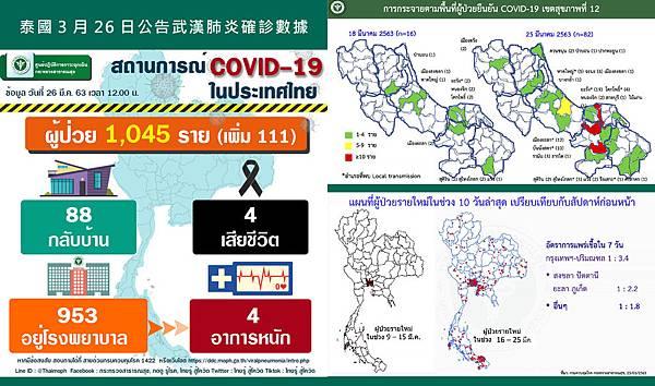 泰國衛生部3月26日公告武漢肺炎確診數據破千人.jpg