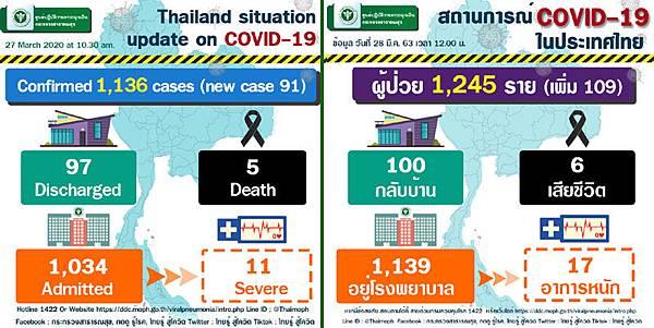 3月28日泰國衛生部公告的武漢肺炎確診數據.jpg