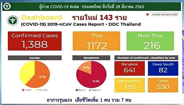 COVID19 Cases 0329 DDC Thailand.jpg