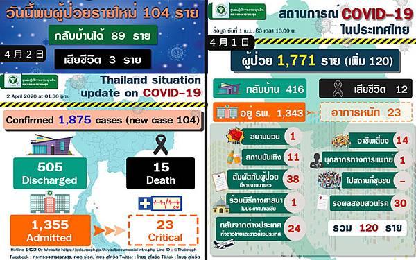 4月1日泰國衛生部公告的武漢肺炎確診數據.jpg