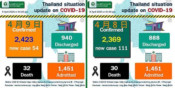 44月8日泰國衛生部公告的武漢肺炎確診數據.jpg