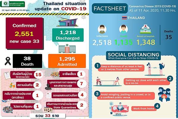 4月12日泰國衛生部公告武漢肺炎確診數據.jpg