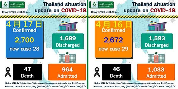 4月17日泰國武漢肺炎疫情數據.jpg