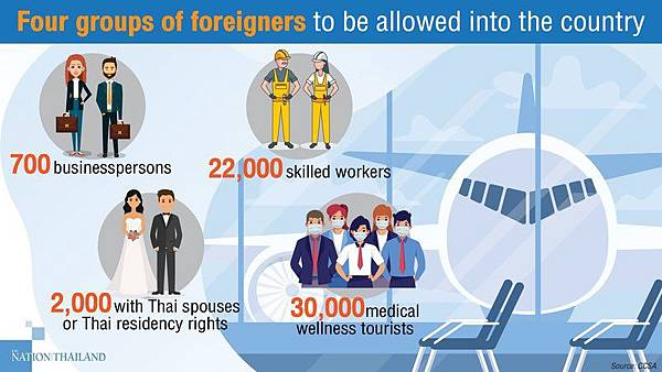 CCSA外國人第一波入境泰國.jpg