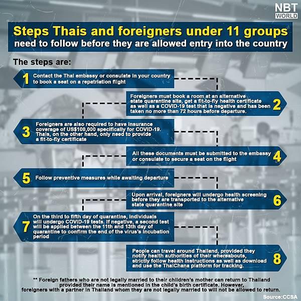如何重回泰國的可能.jpg