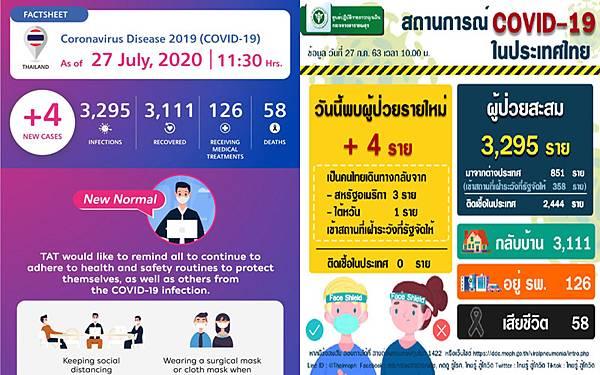 7月27日泰國武漢肺炎確診數字.jpg