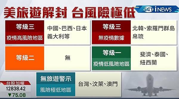 美國解除全球旅遊警示!-台灣列入極低風險國家.jpg