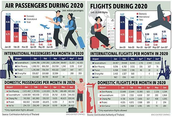 泰國2020年國際本地遊客與航班統計表.jpg