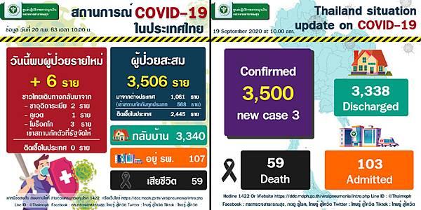 9月20日泰國新冠肺炎確診數據.jpg