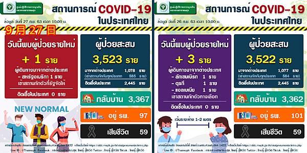 9月27日泰國新冠肺炎確診數據.jpg