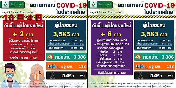 10月4日泰國新冠肺炎確診數據.jpg