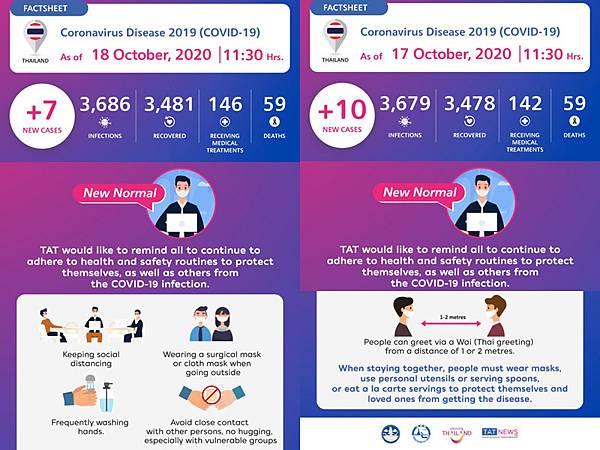 10月18日泰國新冠肺炎確診數據.jpg