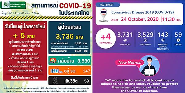 1025Coronavirus COVID-19 situation in Thailand.jpg